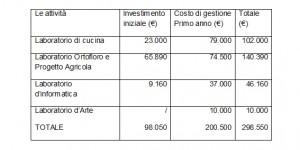 tabella investimenti